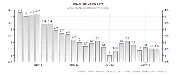 Israel's Inflation Rate