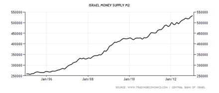 Israel's money supply