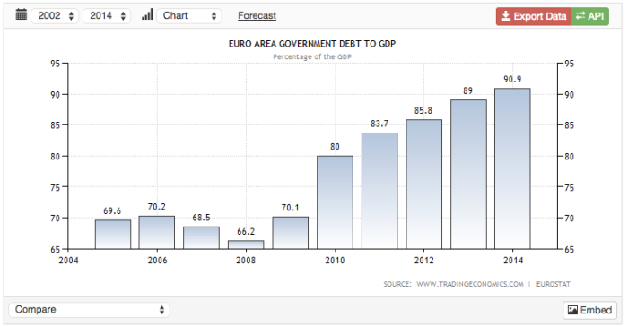 Debt to GDP Eurozone