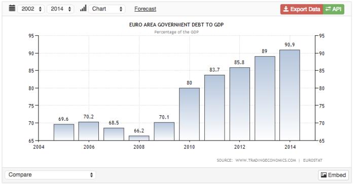 Debt to GDP Eurozone