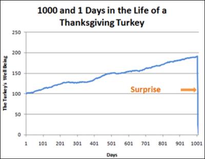 Turkey Chart