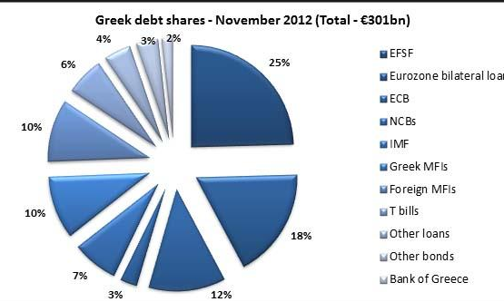 50 Shades of Greek Debt