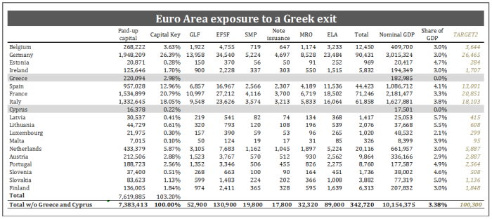 Exposure to Grexit table