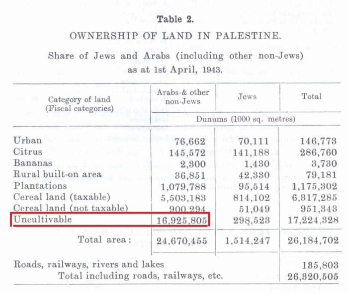land-ownership-palestine